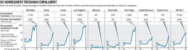 Over the past 10 years, the percentage of students who are from out of state or other countries increased dramatically at many UC campuses. (Sharon Okada/The Sacramento Bee)